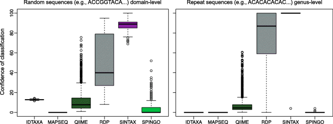 IDTAXA: a novel approach for accurate taxonomic