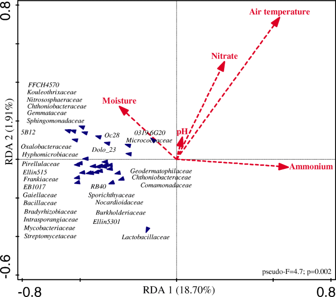Resilience of the resident soil microbiome to organic and