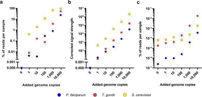 Detecting eukaryotic microbiota with single-cell sensitivity in