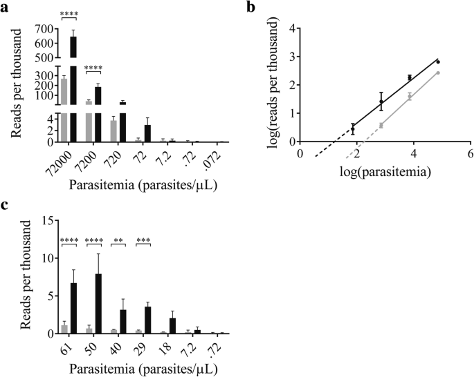 Restriction enzyme digestion of host DNA enhances universal