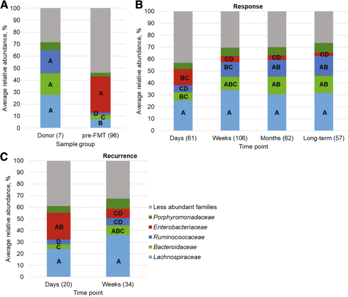 Predicting recurrence of Clostridium difficile infection following