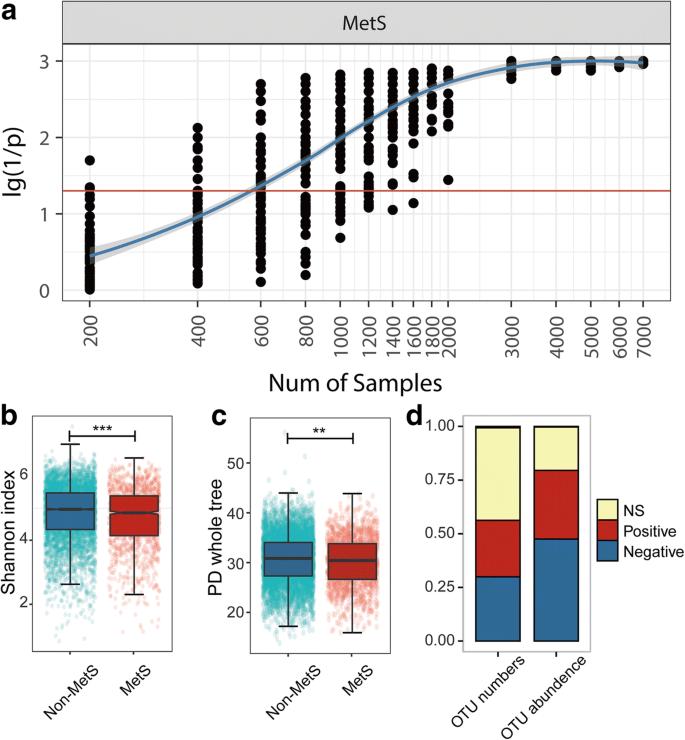 Linking gut microbiota, metabolic syndrome and economic