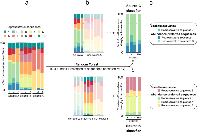 Fecal source identification using random forest | Microbiome