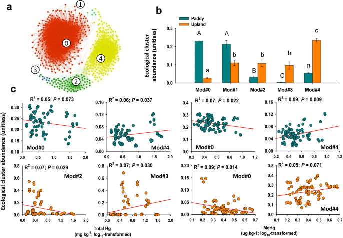 Consistent responses of soil microbial taxonomic and