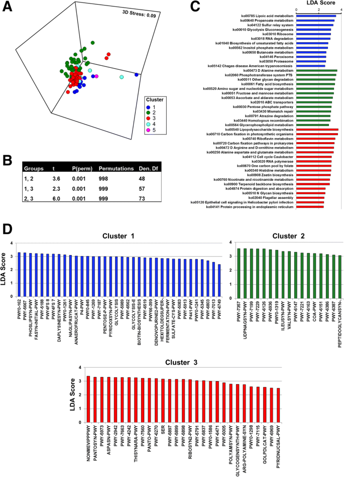 Signatures within the esophageal microbiome are associated