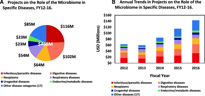 A review of 10 years of human microbiome research activities at the