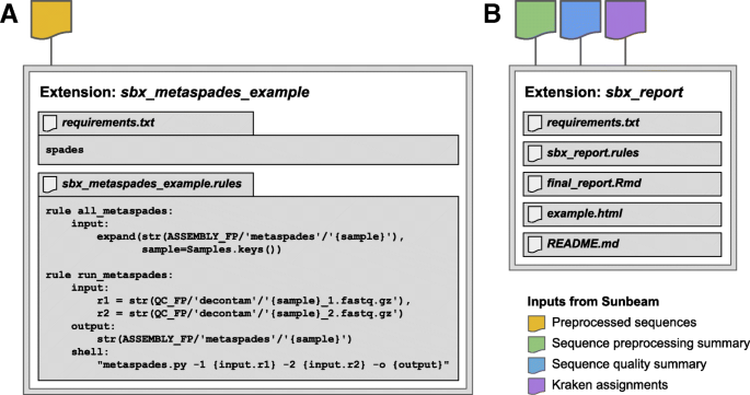 Sunbeam: an extensible pipeline for analyzing metagenomic
