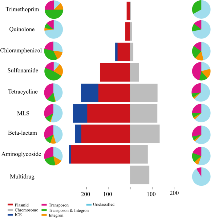 Mobile antibiotic resistome in wastewater treatment plants