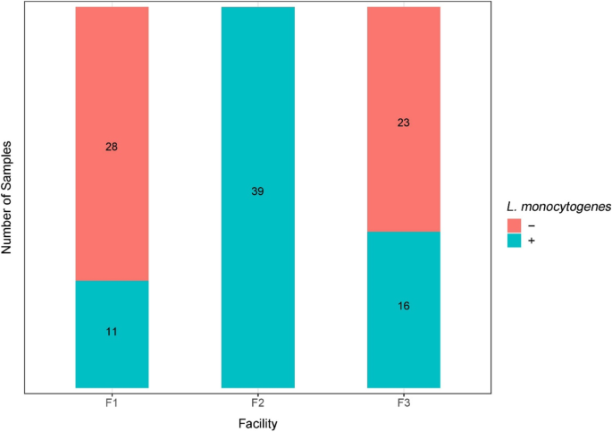 The occurrence of Listeria monocytogenes is associated with