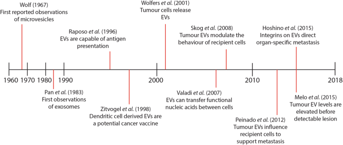 Extracellular Vesicles As Circulating Cancer Biomarkers