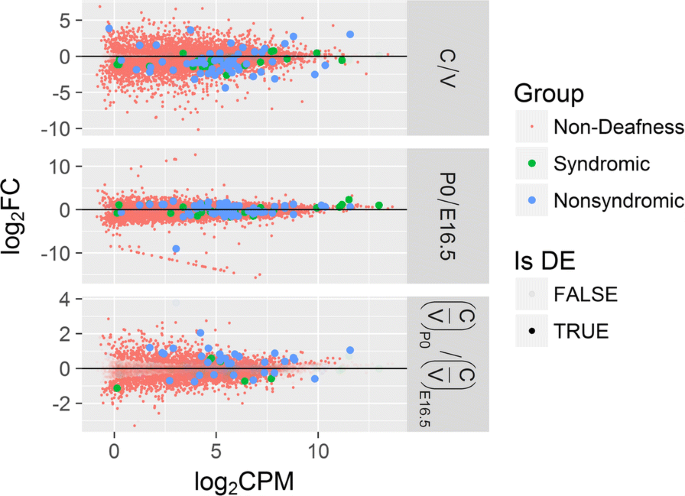 Computational analysis of mRNA expression profiling in the