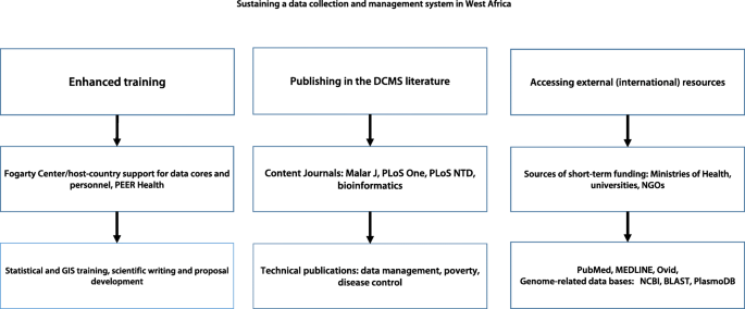 Development of a data collection and management system in