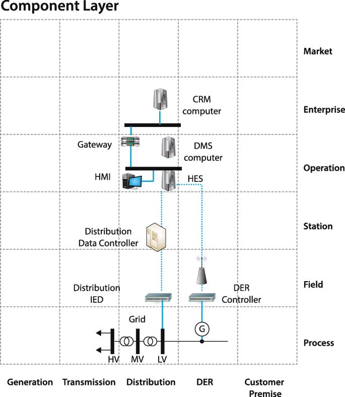 Future smart energy software houses | European Journal of