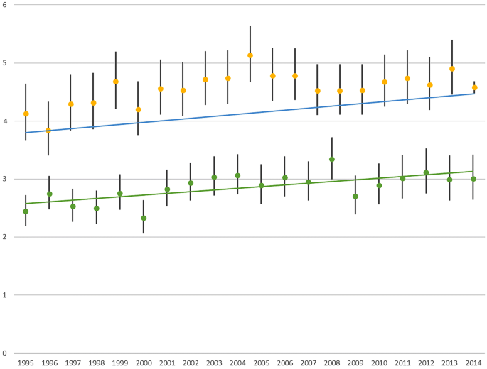 Mortality rate trends in patients diagnosed with