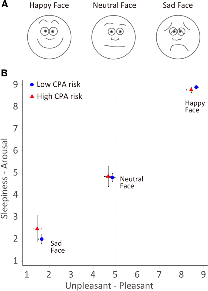 Less efficient detection of positive facial expressions in