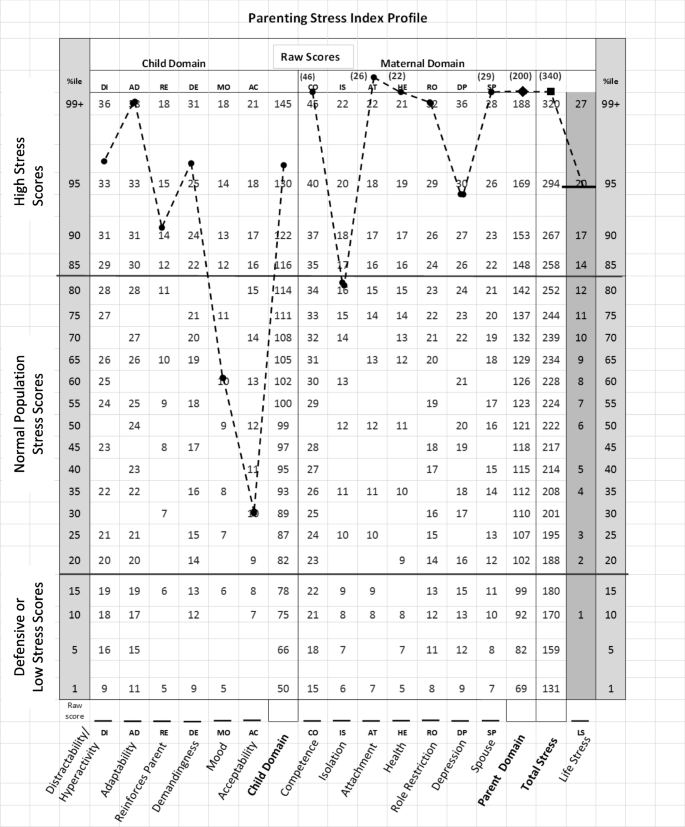 Early Detection Of Parenting Stress In Mothers Of Preterm Infants During Their First Year Home Bmc Psychology Full Text