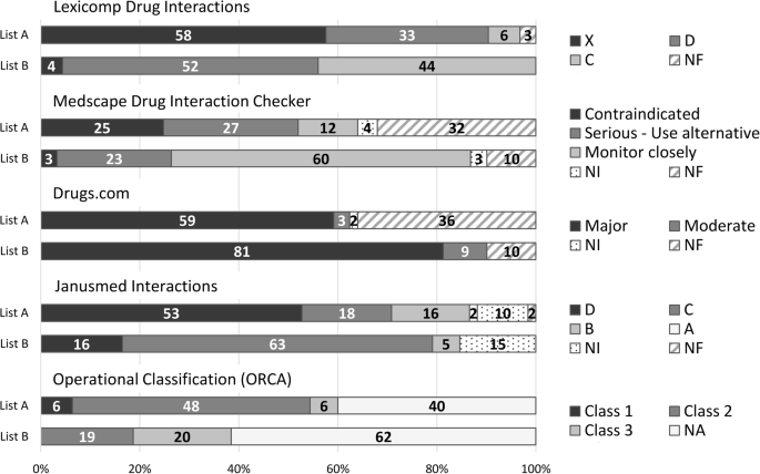 Countrywide prevalence of critical drug interactions in