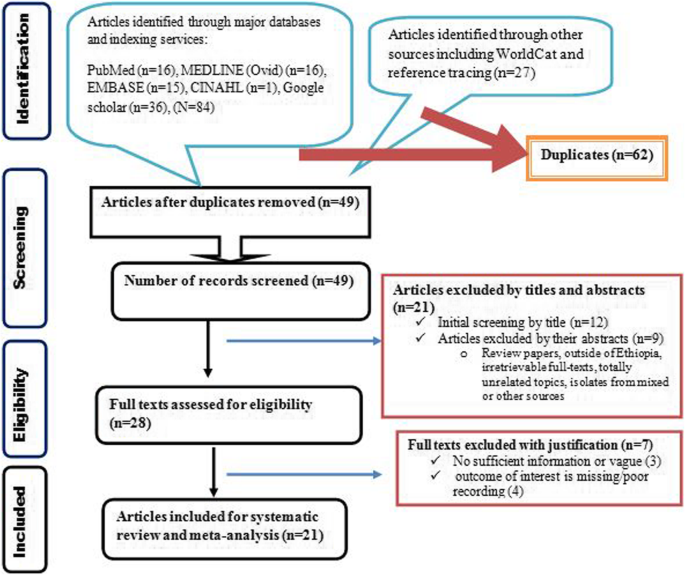 Microbial epidemiology and antimicrobial resistance patterns