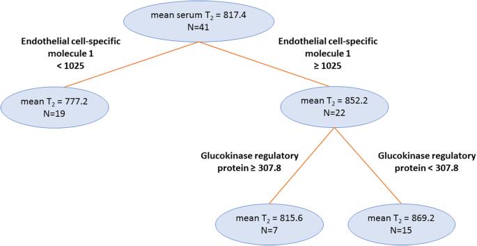 Aptamer-based search for correlates of plasma and serum