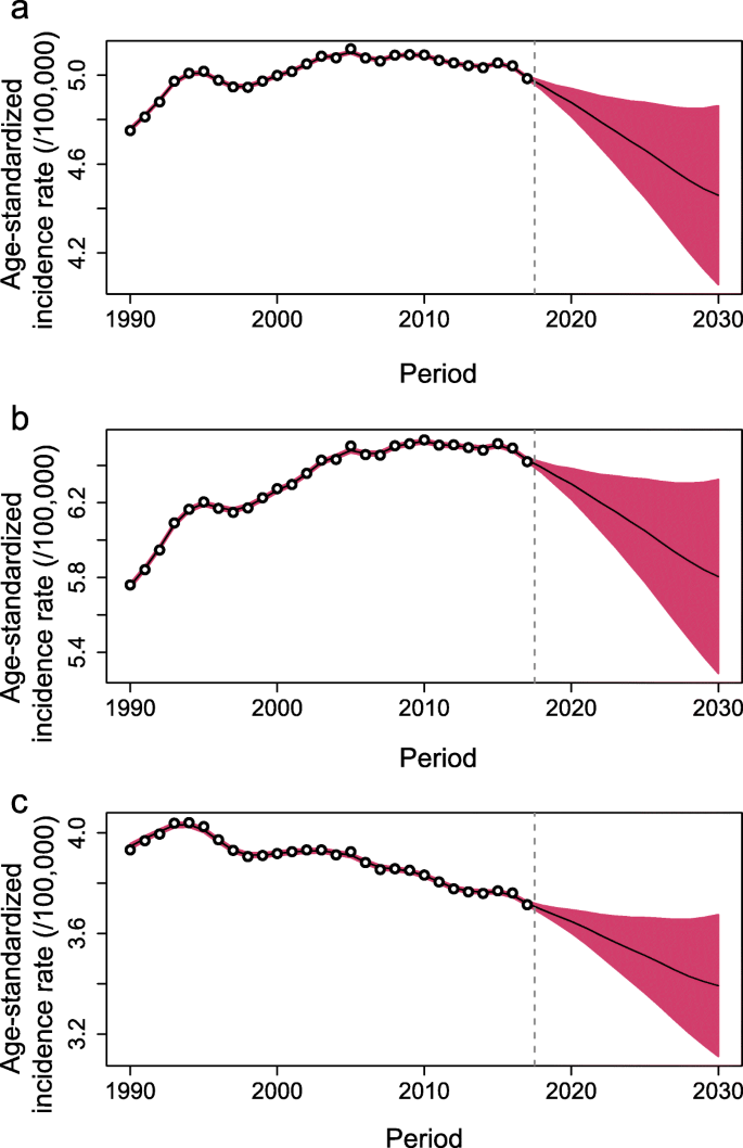 Trends And Projections Of Kidney Cancer Incidence At The Global And National Levels 1990 2030 A Bayesian Age Period Cohort Modeling Study Biomarker Research Full Text