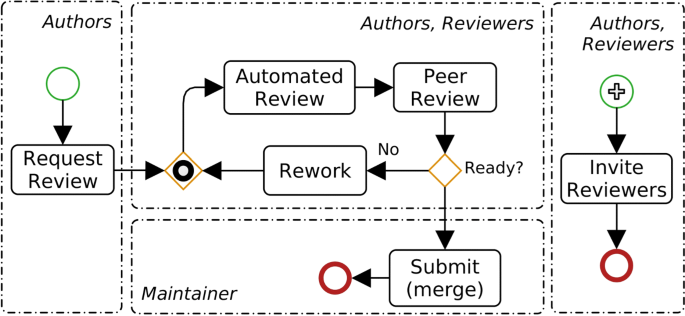 Investigating the effectiveness of peer code review in distributed software  development based on objective and subjective data | Journal of Software  Engineering Research and Development | Full Text