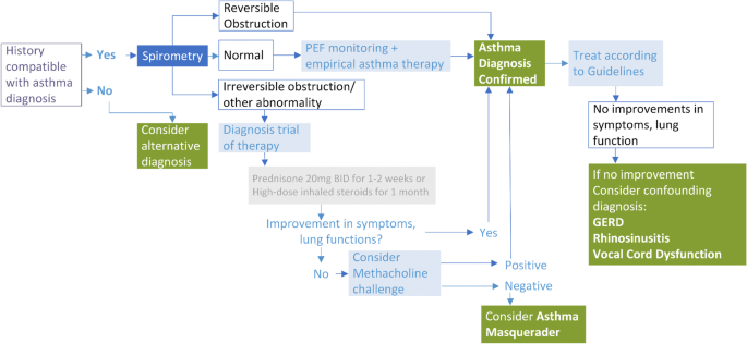Confounders Of Severe Asthma Diagnoses To Consider When Asthma