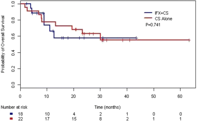 Infliximab associated with faster symptom resolution compared with