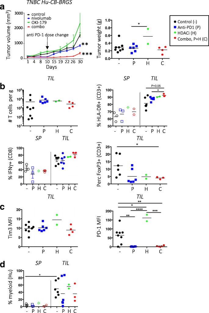 Characterization of immune responses to anti-PD-1 mono and
