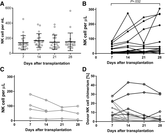 A phase II clinical trial of adoptive transfer of haploidentical