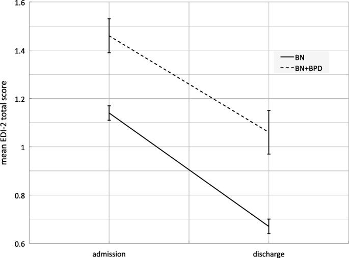 Impact of comorbid borderline personality disorder on