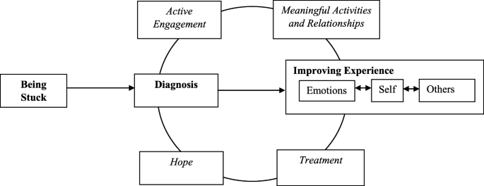 The lived experience of recovery in borderline personality disorder