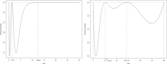 Particle swarm based algorithms for finding locally and Bayesian D