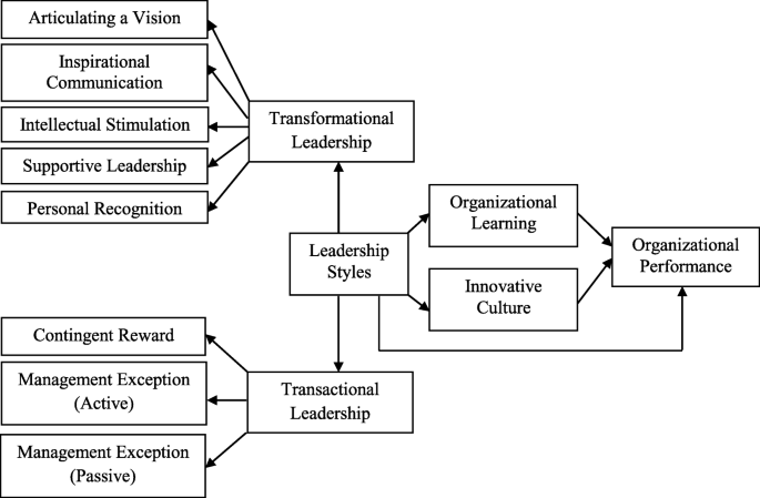 Mediating effect of innovative culture and organizational learning between leadership  styles at third-order and organizational performance in Malaysian SMEs |  SpringerLink