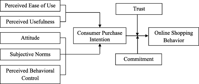 Research paper on purchase intention consumers