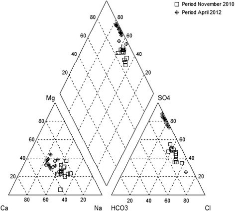 Hydrochemistry and geothermometry of an Albian aquifer from Oued ...