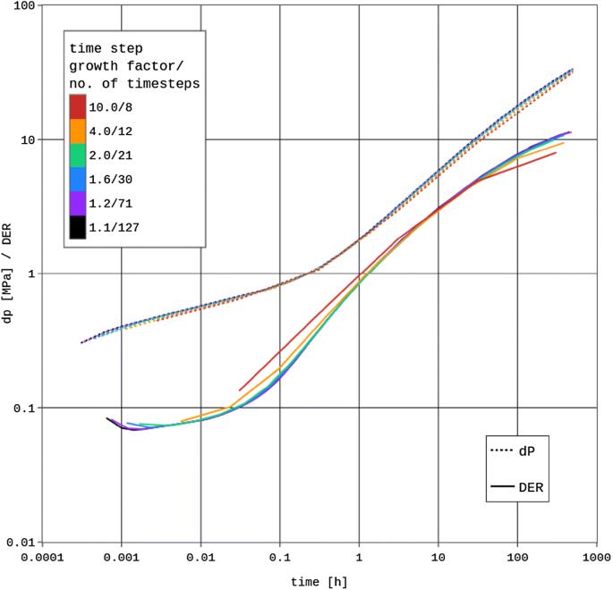 Hydraulic behavior of fault zones in pump tests of