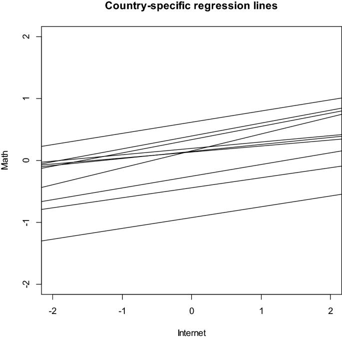 Effect size measures for multilevel models: definition