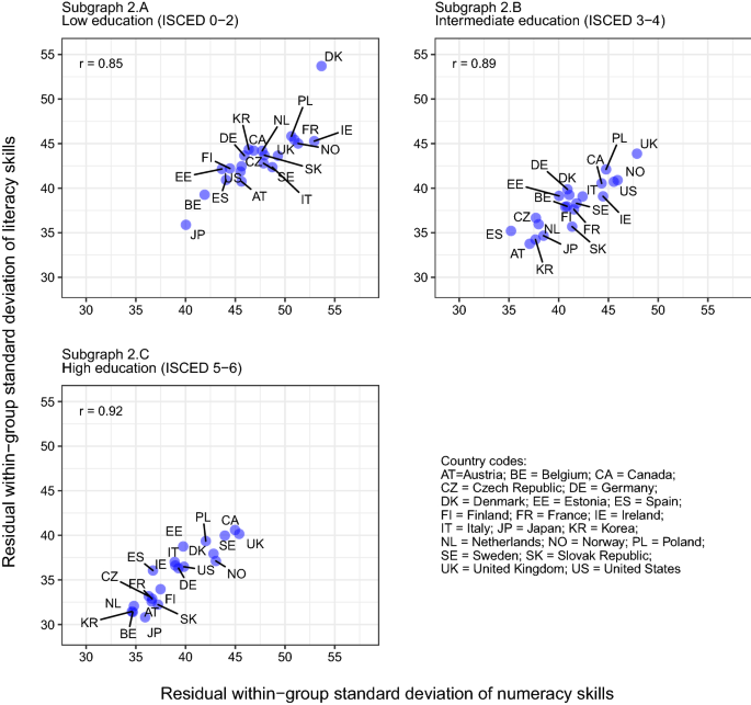 A signaling theory of education suggests that educational attainment