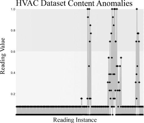 Contextual anomaly detection framework for big sensor data | Journal