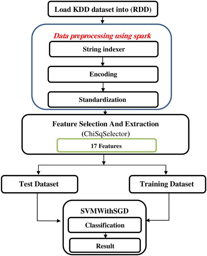 Intrusion detection model using machine learning algorithm on Big