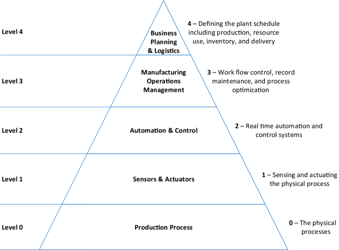 Manufacturing process data analysis pipelines: a