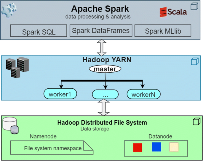 Large-scale e-learning recommender system based on Spark and Hadoop