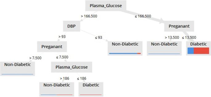 Analysis of diabetes mellitus for early prediction using