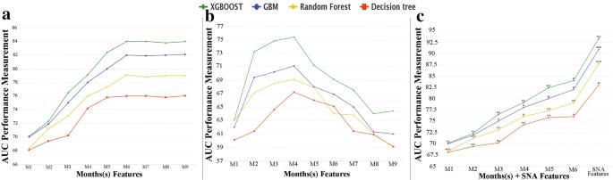 Customer churn prediction in telecom using machine learning