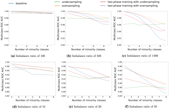 Survey on deep learning with class imbalance | Journal of Big Data