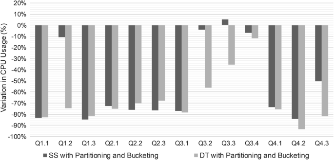 Evaluating partitioning and bucketing strategies for Hive