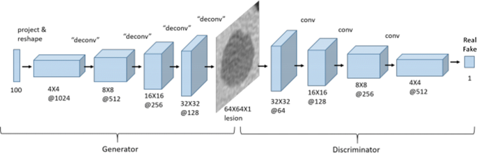 A survey on Image Data Augmentation for Deep Learning | Journal of