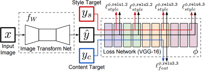 Perceptual Loss Tensorflow