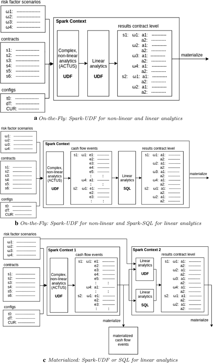 Scalable architecture for Big Data financial analytics: user