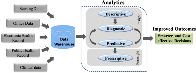 Big Data In Healthcare Management Analysis And Future Prospects